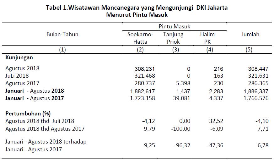 Pariwisata Dki Jakarta Bulan Agustus 2018 Unit Pengelola Statistik