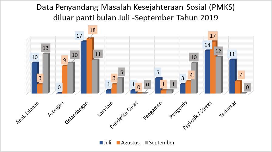 Penyandang Masalah Kesejahteraan Sosial Di Jakarta Pusat