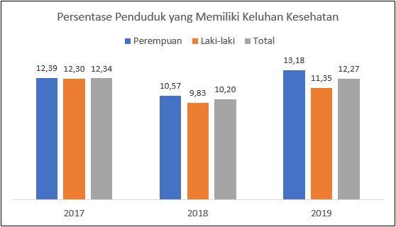 Kesehatan Penduduk Dki Jakarta 2019 Unit Pengelola Statistik