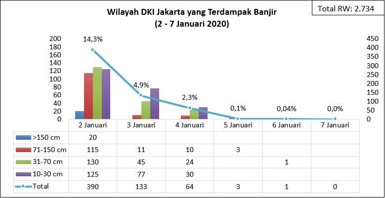 Rekapitulasi Data Banjir Dki Jakartadan Penanggulangannya