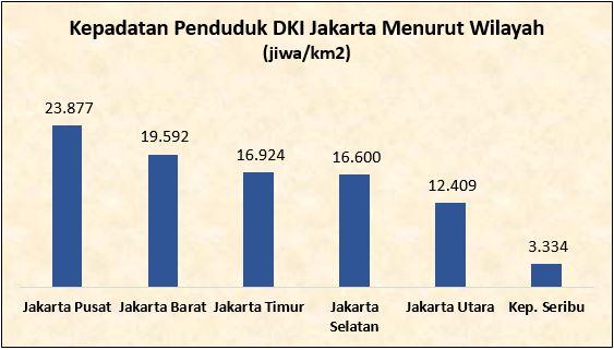 Berapa Kepadatan Penduduk Dki Jakarta Saat Ini Unit Pengelola Statistik