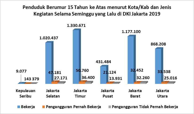 Statistik Ketenagakerjaan Dki Jakarta 2019 Unit Pengelola Statistik