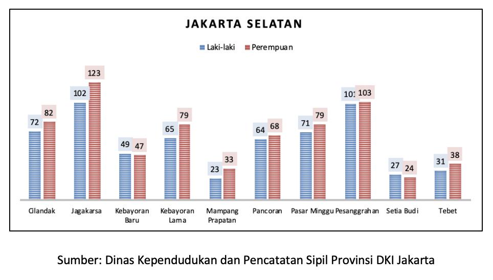 Penduduk Datang Dan Bermukim Di Dki Jakarta Maret 2020 Unit Pengelola Statistik