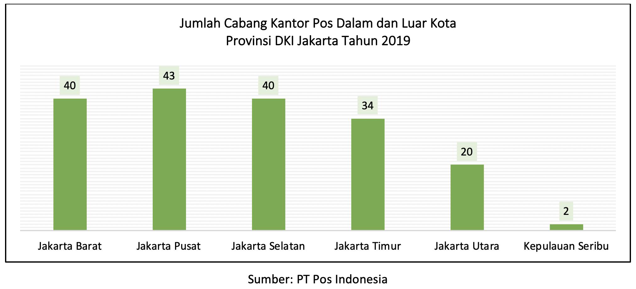 Kantor Pos Indonesia Di Dki Jakarta Tahun 2019 Unit Pengelola Statistik